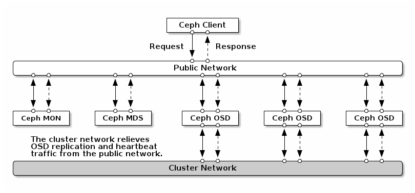 Ceph cluster and public network