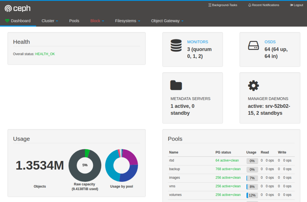 HAProxy in front of Ceph Manager dashboard – Widodh